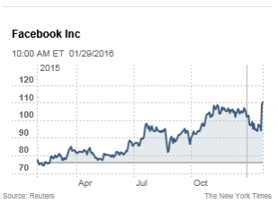 Image of stock market shares of Facebook